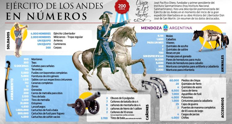 3 Sitios sanmartinianos en Mendoza